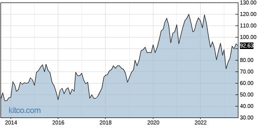 AKAM 10-Year Chart
