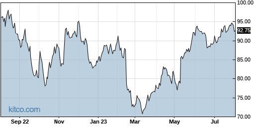 AKAM 1-Year Chart