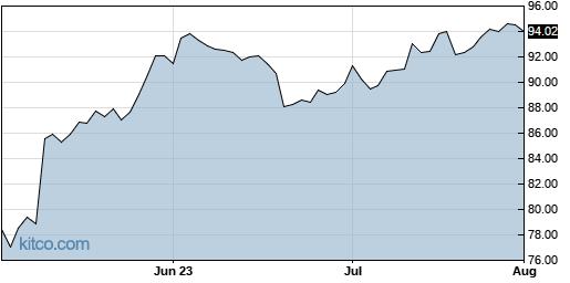 AKAM 3-Month Chart