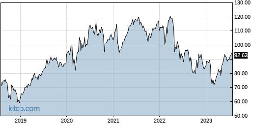 AKAM 5-Year Chart