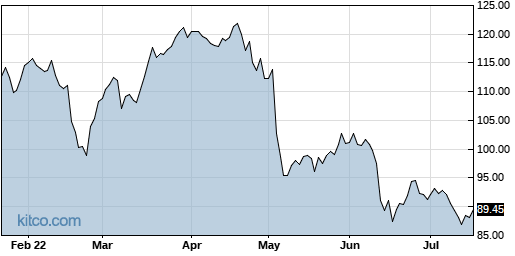 AKAM 6-Month Chart