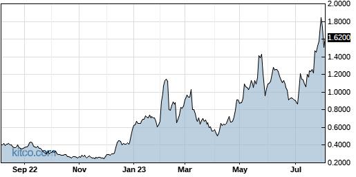 AKBA 1-Year Chart