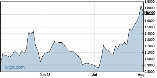 AKBA 3-Month Chart