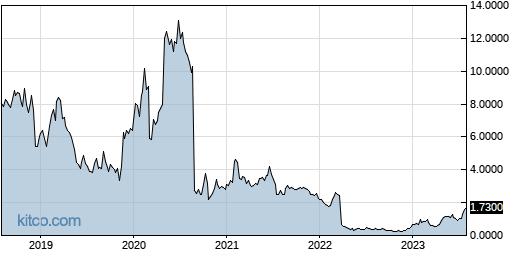 AKBA 5-Year Chart