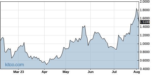 AKBA 6-Month Chart