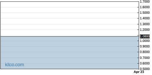 AKBIF 1-Year Chart