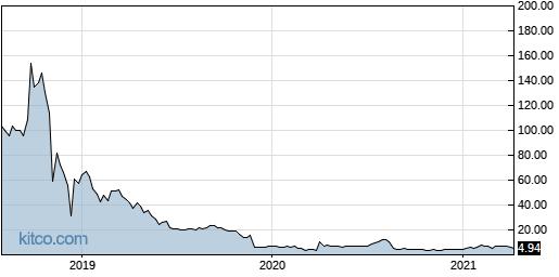 AKER 5-Year Chart