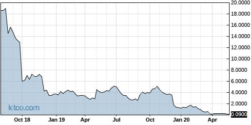 AKRX 5-Year Chart