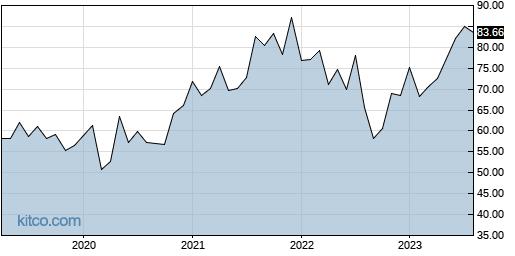ALC 10-Year Chart