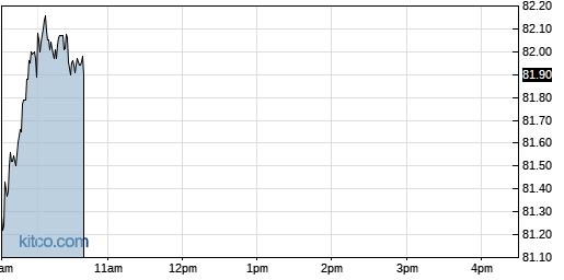 ALC 1-Day Chart