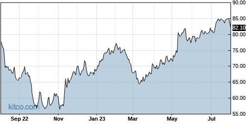 ALC 1-Year Chart