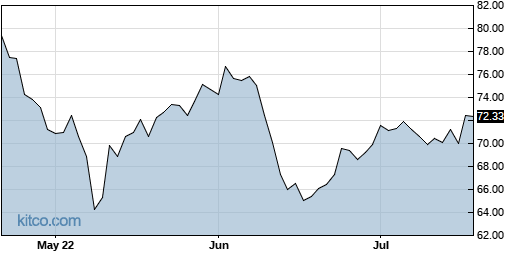 ALC 3-Month Chart