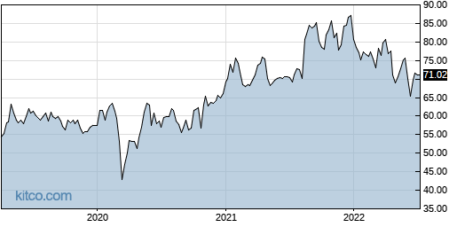 ALC 5-Year Chart