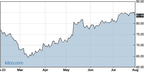 ALC 6-Month Chart