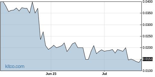ALEAF 3-Month Chart
