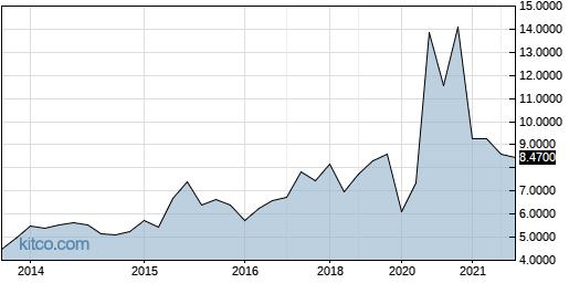 ALEDY 10-Year Chart