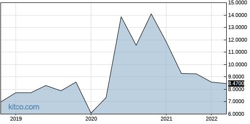 ALEDY 5-Year Chart
