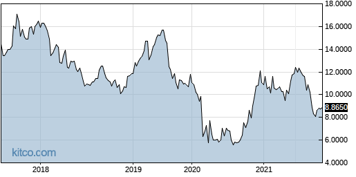 ALGGY 5-Year Chart
