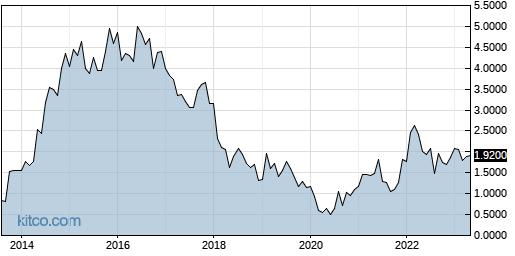 ALJJ 10-Year Chart