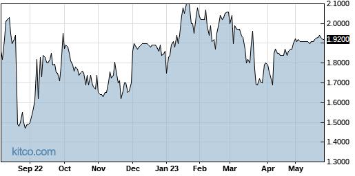 ALJJ 1-Year Chart