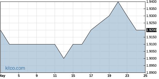 ALJJ 3-Month Chart