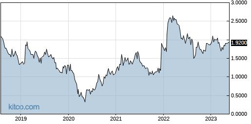 ALJJ 5-Year Chart