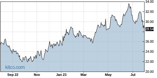 ALKS 1-Year Chart