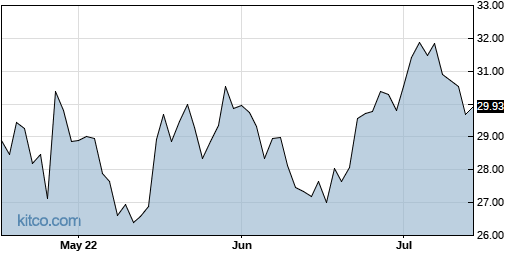 ALKS 3-Month Chart