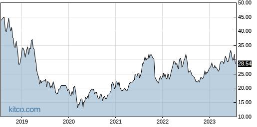 ALKS 5-Year Chart