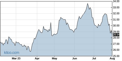 ALKS 6-Month Chart