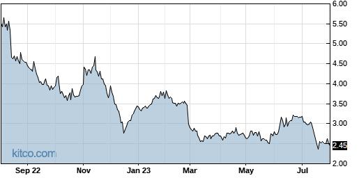 ALLT 1-Year Chart