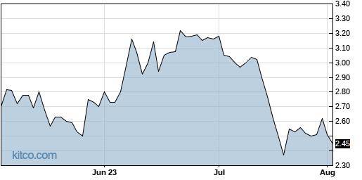 ALLT 3-Month Chart