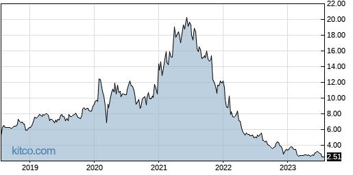 ALLT 5-Year Chart