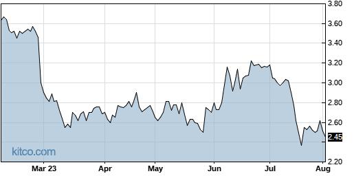 ALLT 6-Month Chart