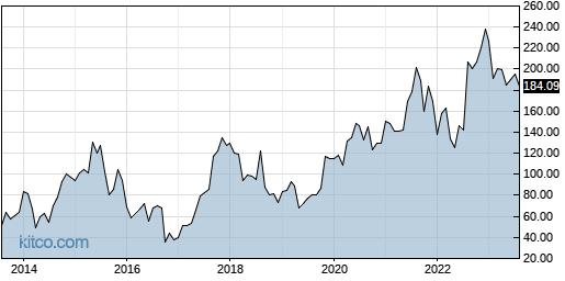 ALNY 10-Year Chart
