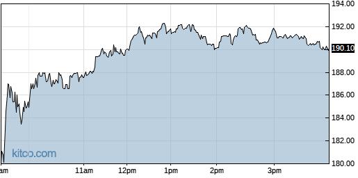 ALNY 1-Day Chart