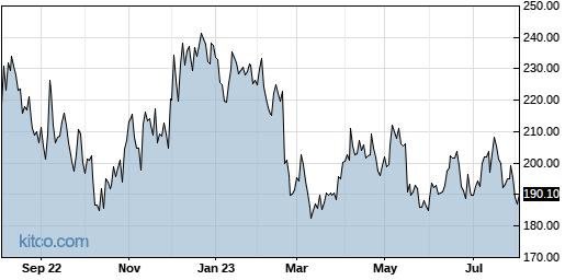 ALNY 1-Year Chart