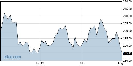 ALNY 3-Month Chart