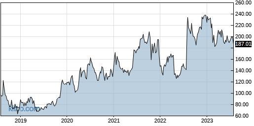 ALNY 5-Year Chart