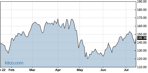 ALNY 6-Month Chart