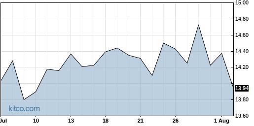 ALOT 1-Month Chart