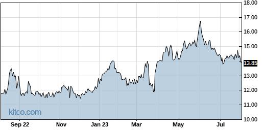 ALOT 1-Year Chart
