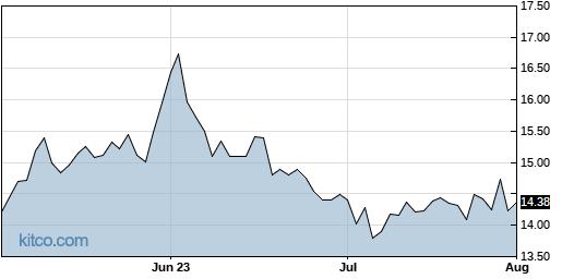 ALOT 3-Month Chart