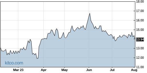 ALOT 6-Month Chart