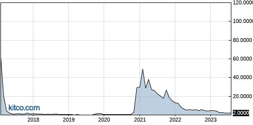 ALPP 10-Year Chart