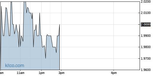 ALPP 1-Day Chart