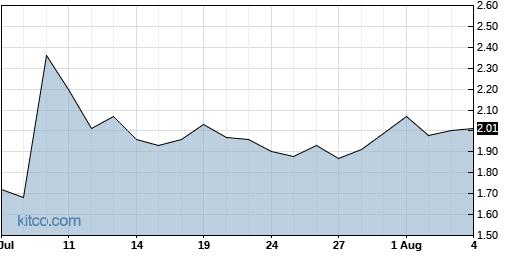 ALPP 1-Month Chart