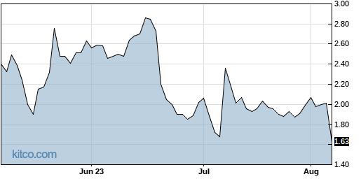 ALPP 3-Month Chart