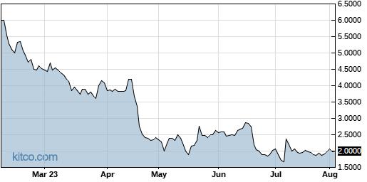 ALPP 6-Month Chart