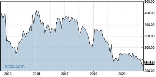 ALX 10-Year Chart